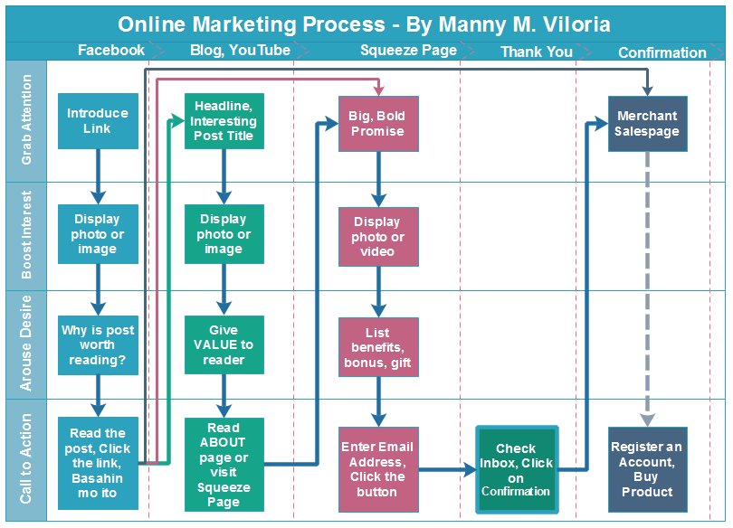 online-marketing-process-manny-viloria